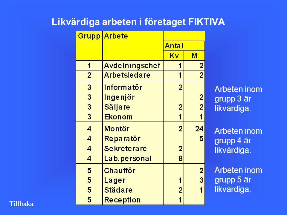 Likvärdiga arbeten i företaget FIKTIVA