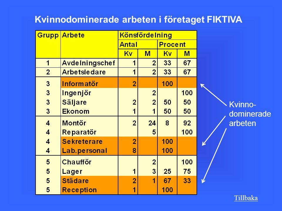 Kvinnodominerade arbeten i företaget FIKTIVA