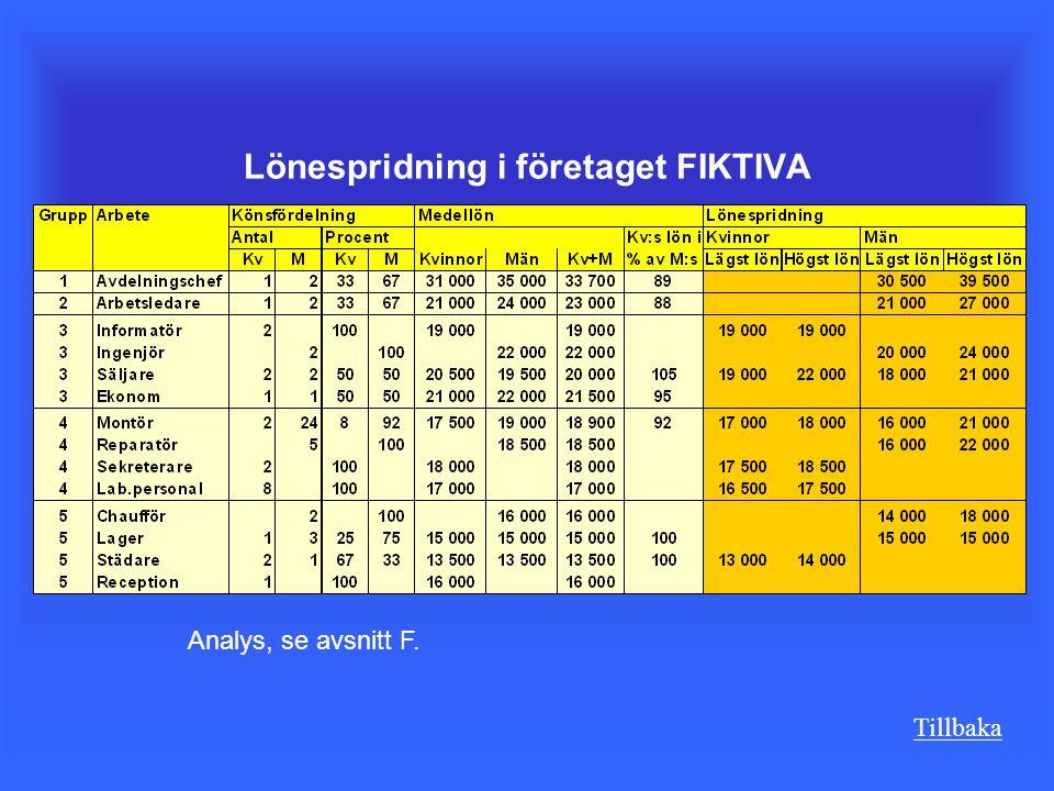 Lönespridning i företaget FIKTIVA