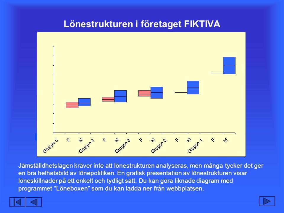 Lönestrukturen i företaget FIKTIVA