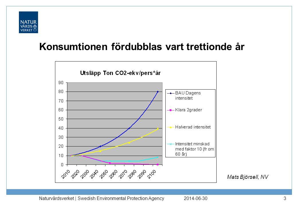 Konsumtionen fördubblas vart trettionde år