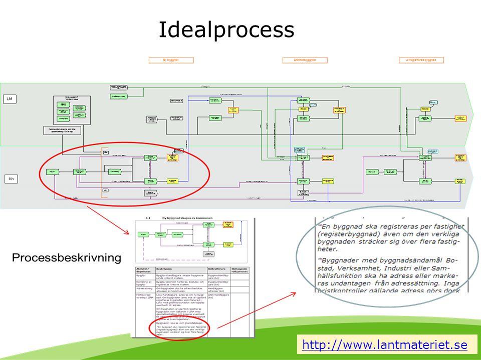 Idealprocess http://www.lantmateriet.se
