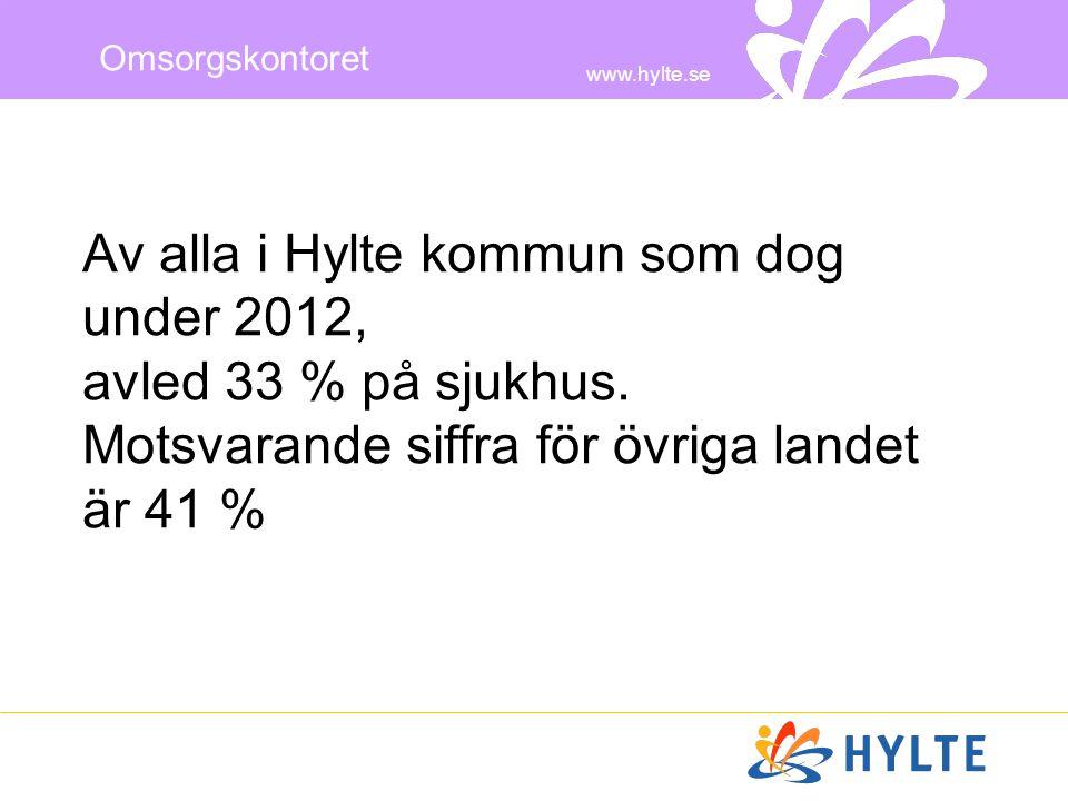 Av alla i Hylte kommun som dog under 2012, avled 33 % på sjukhus
