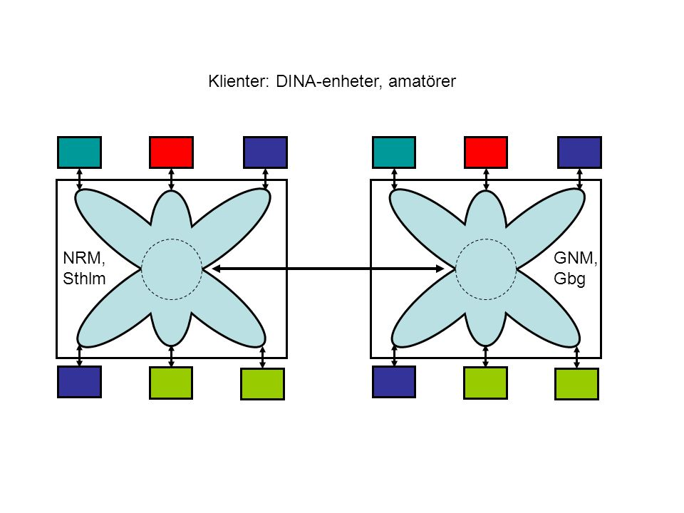 Klienter: DINA-enheter, amatörer