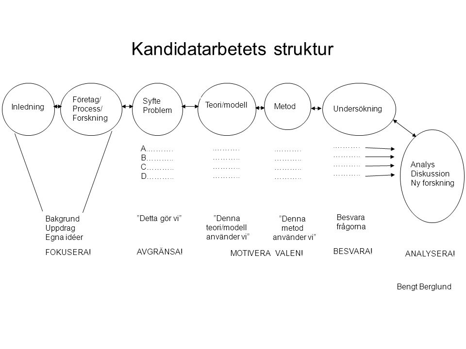 Kandidatarbetets struktur