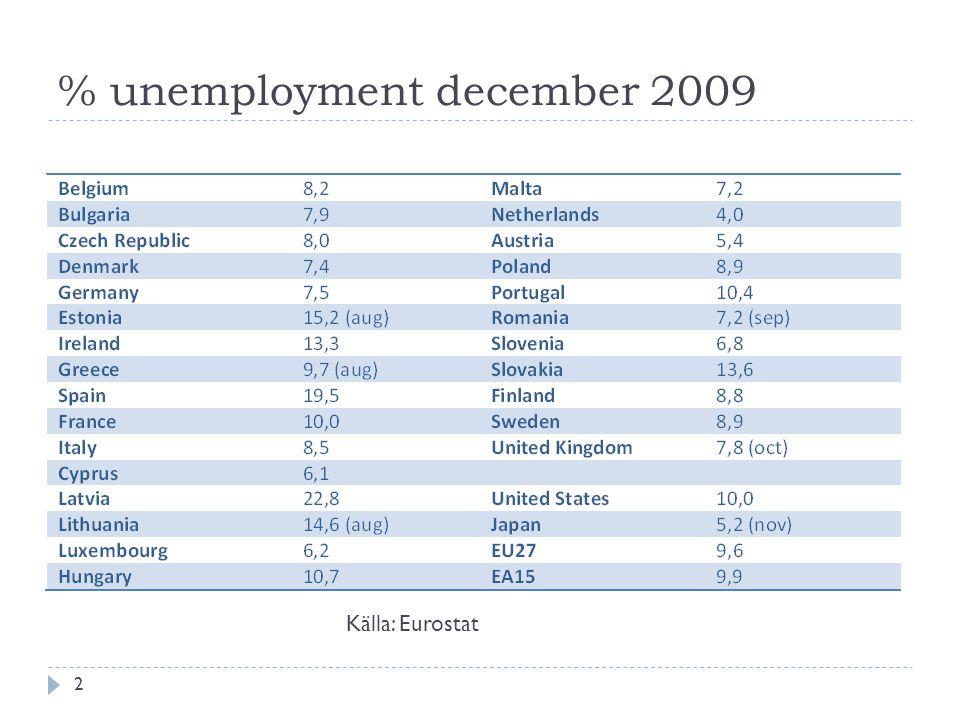 % unemployment december 2009