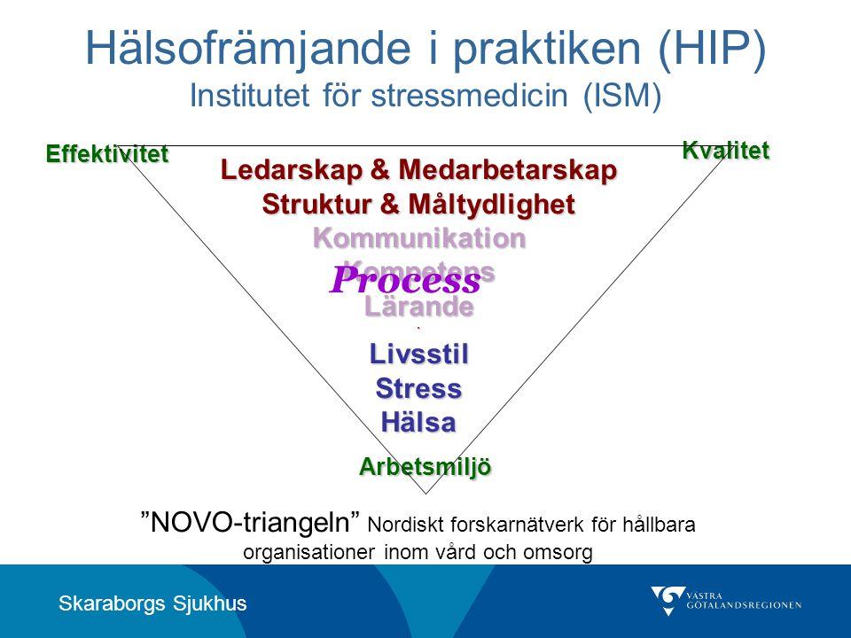 Hälsofrämjande i praktiken (HIP) Institutet för stressmedicin (ISM)