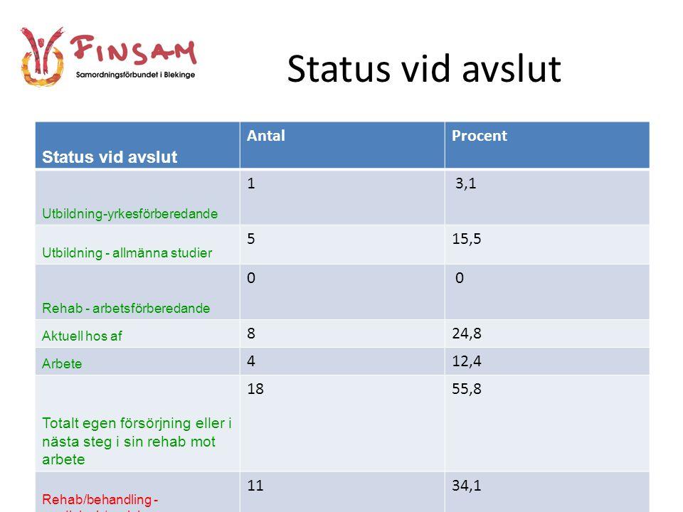 Status vid avslut Status vid avslut Antal Procent 1 3,1 5 15,5 8 24,8
