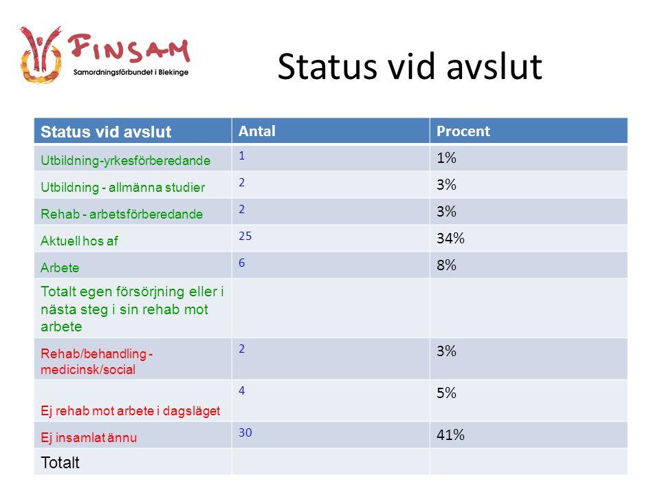 Status vid avslut Status vid avslut Antal Procent 1% 3% 34% 8% 5% 41%