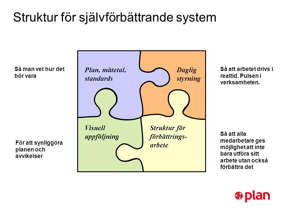 Struktur för självförbättrande system