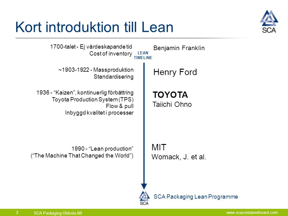 Kort introduktion till Lean