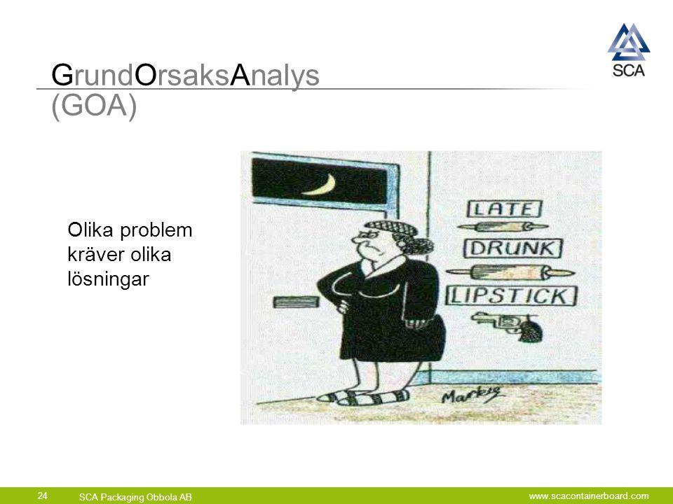 GrundOrsaksAnalys (GOA)