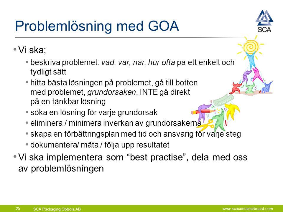 Problemlösning med GOA