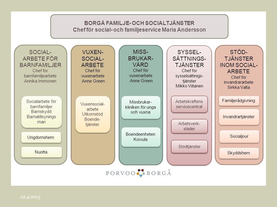 Borgå familje- och socialtjänster
