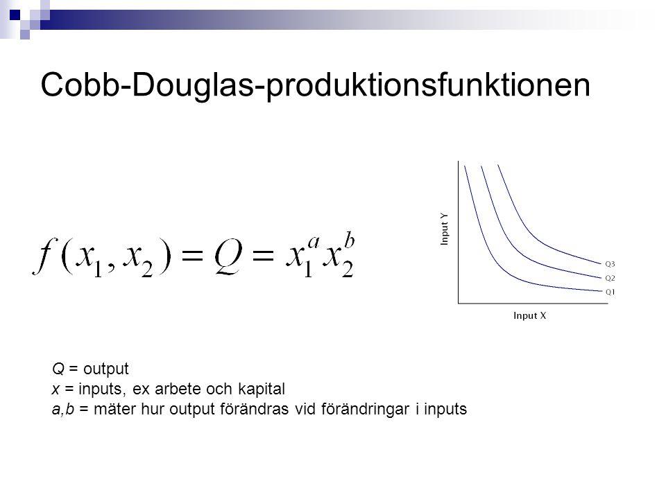 Cobb-Douglas-produktionsfunktionen