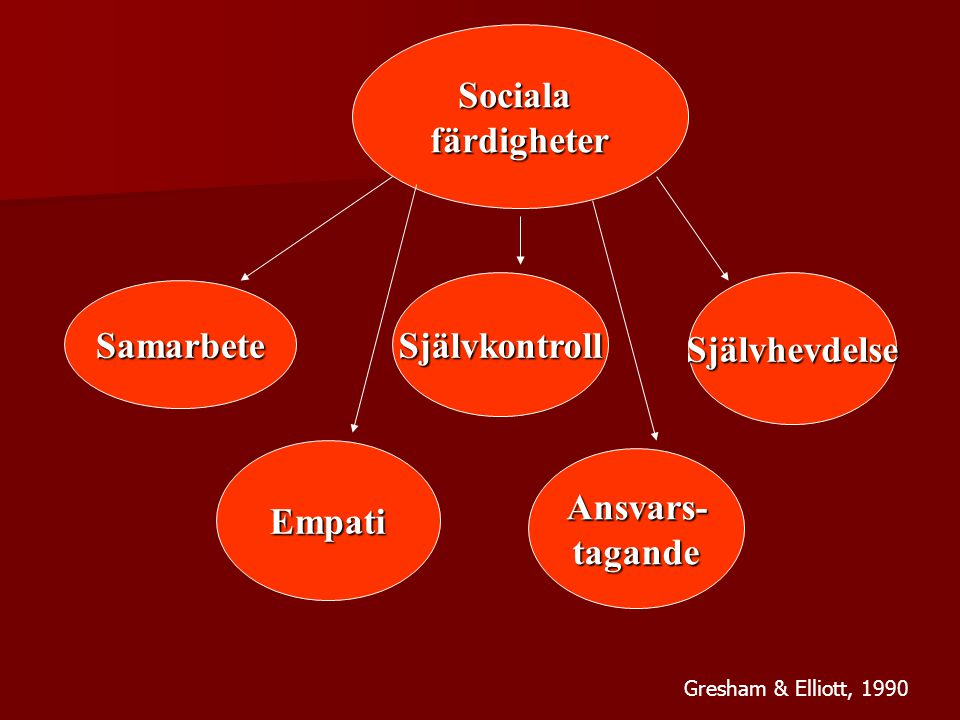 Sociala färdigheter Självkontroll Samarbete Självhevdelse Ansvars-