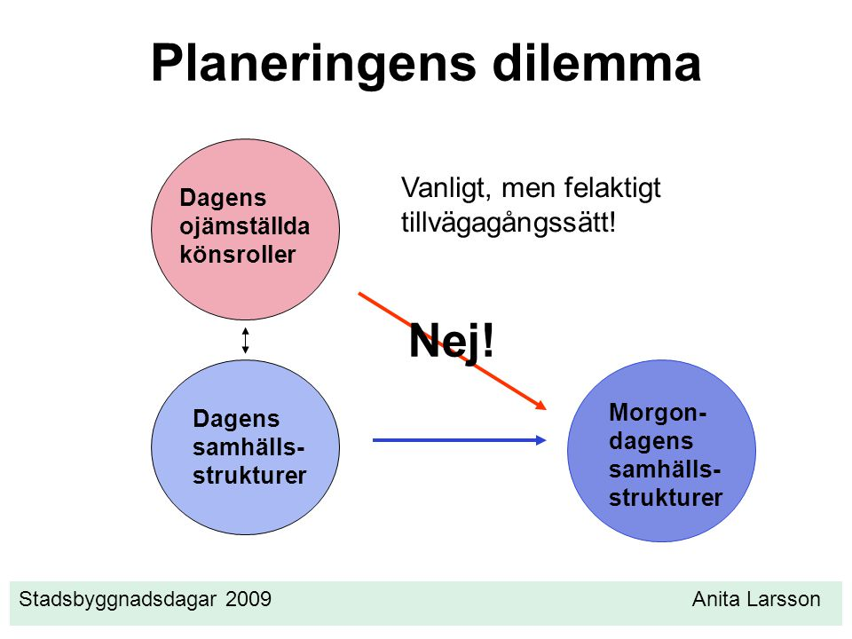 Planeringens dilemma Nej! Vanligt, men felaktigt tillvägagångssätt!