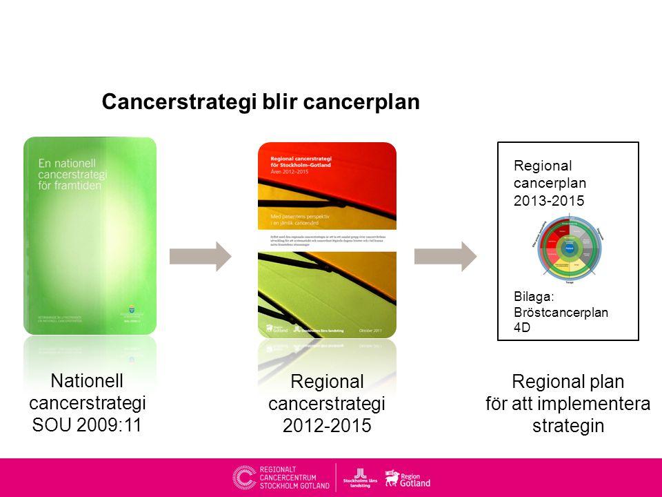 Cancerstrategi blir cancerplan