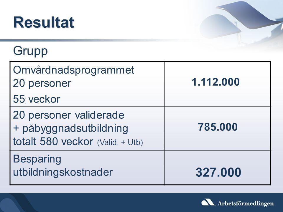 Resultat Grupp Omvårdnadsprogrammet 20 personer 55 veckor