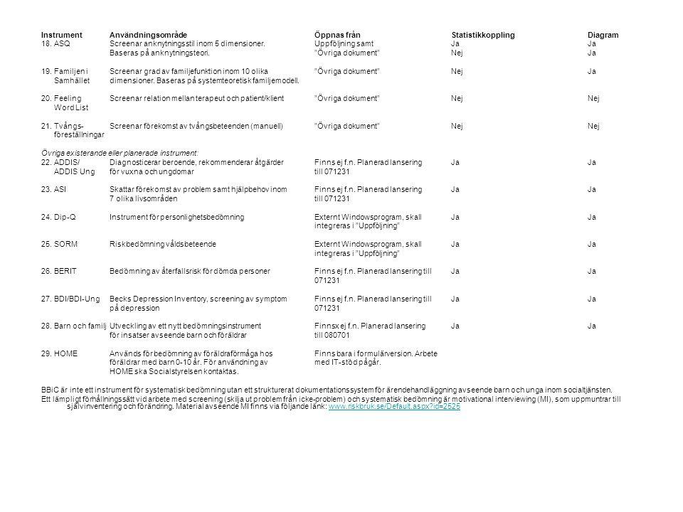 Instrument Användningsområde Öppnas från Statistikkoppling Diagram
