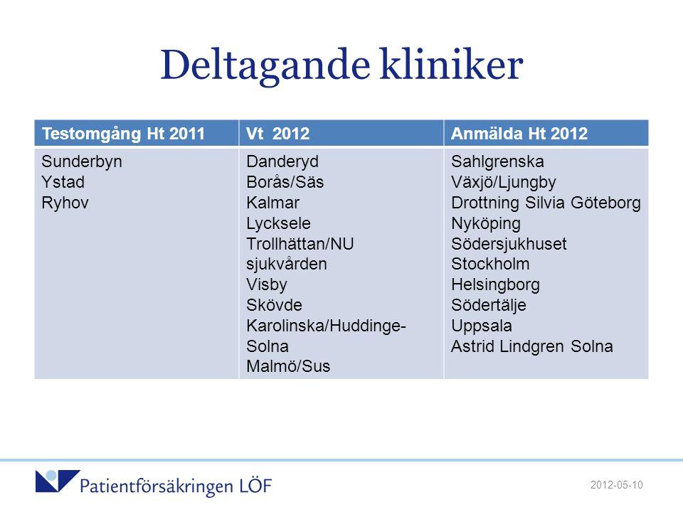 Deltagande kliniker Testomgång Ht 2011 Vt 2012 Anmälda Ht 2012