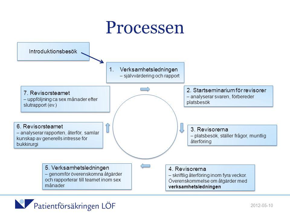 Processen Introduktionsbesök