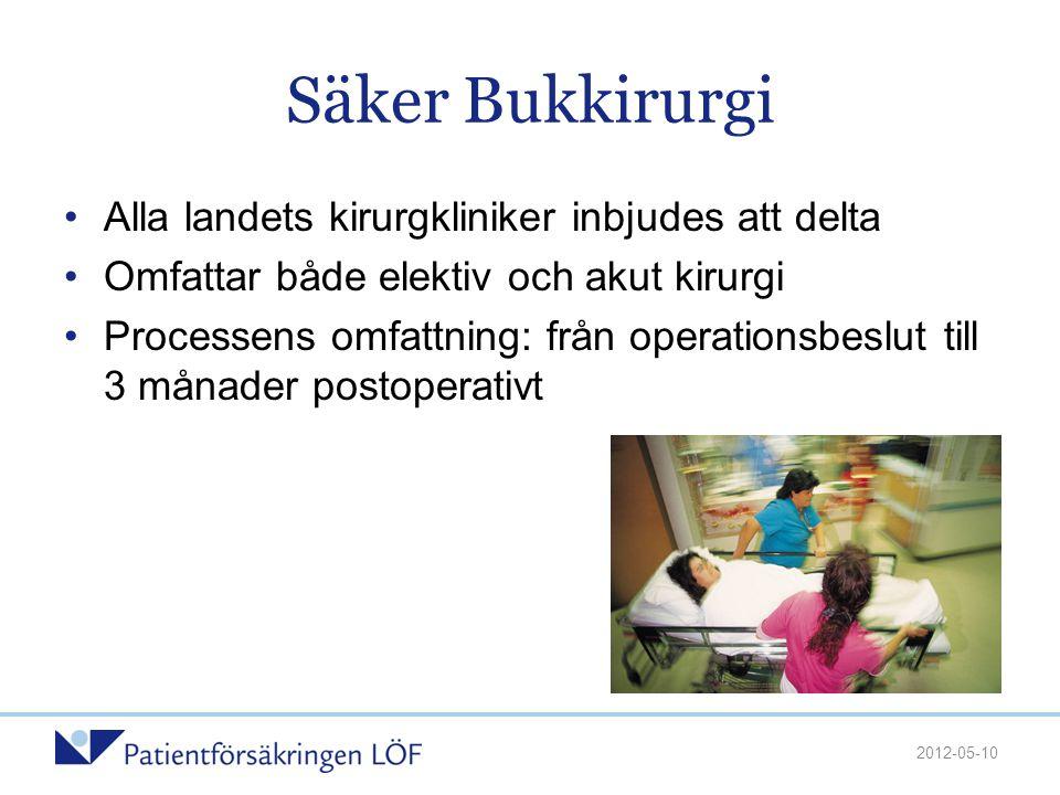 Säker Bukkirurgi Alla landets kirurgkliniker inbjudes att delta