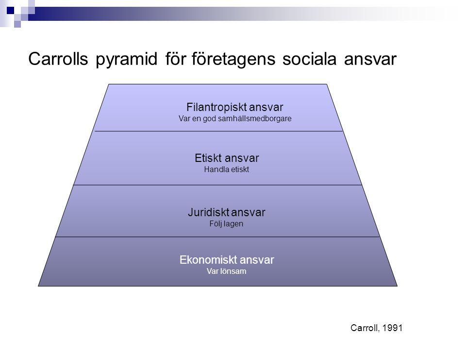 Carrolls pyramid för företagens sociala ansvar