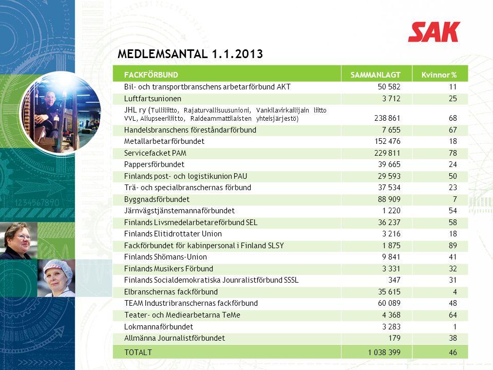 MEDLEMSANTAL 1.1.2013 FACKFÖRBUND SAMMANLAGT Kvinnor %