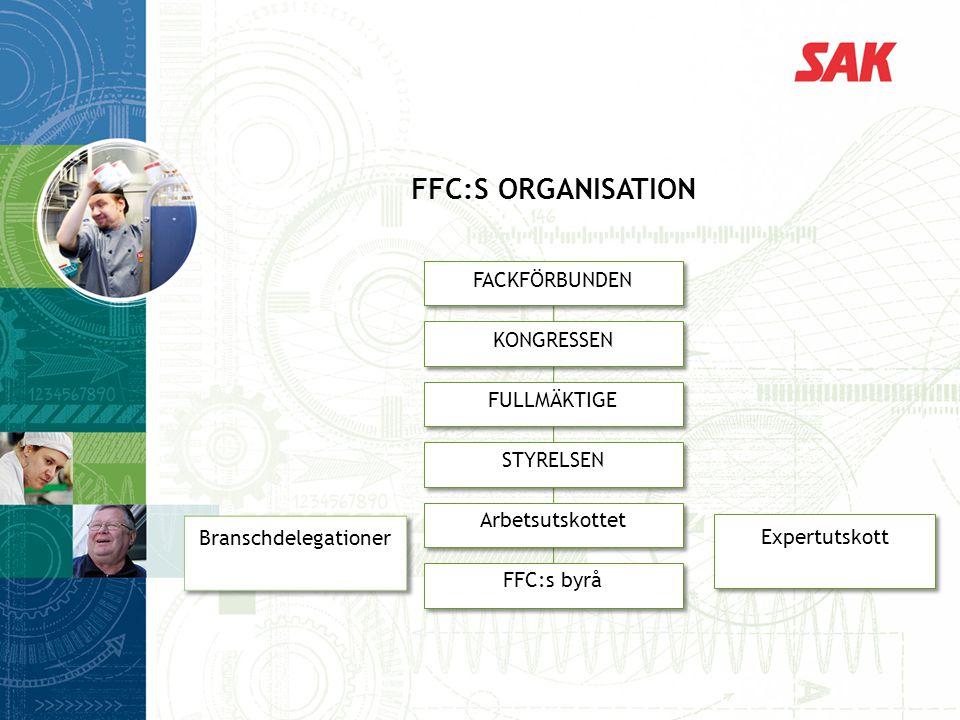 FFC:s organisation FACKFÖRBUNDEN KONGRESSEN FULLMÄKTIGE STYRELSEN