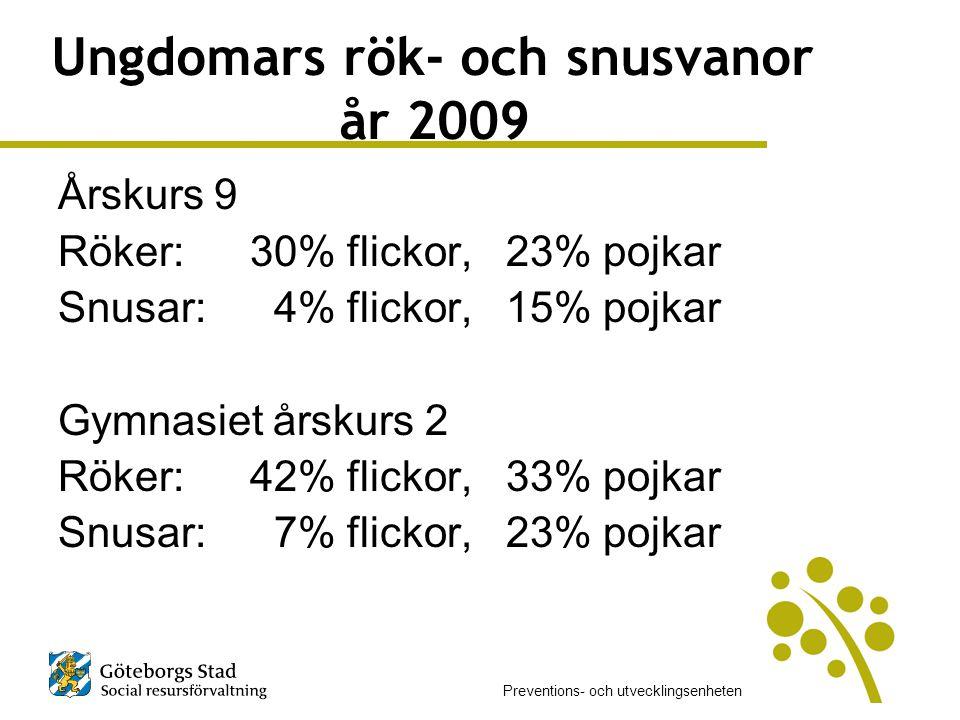 Ungdomars rök- och snusvanor år 2009