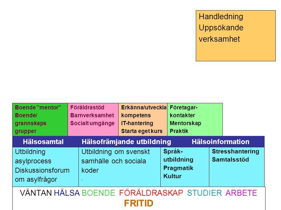 VÄNTAN HÄLSA BOENDE FÖRÄLDRASKAP STUDIER ARBETE FRITID