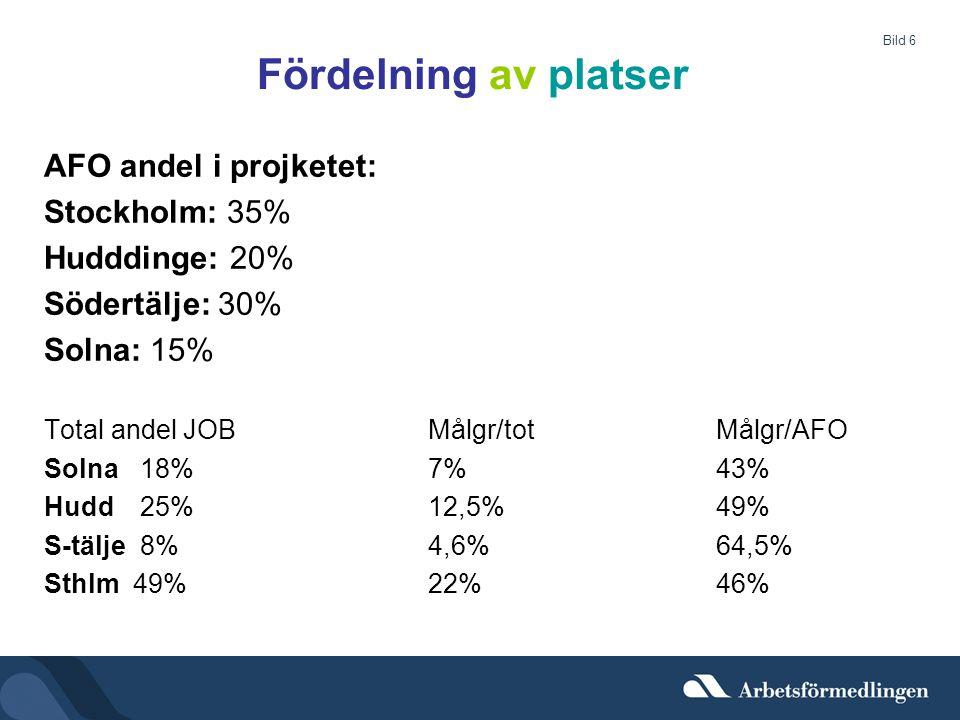 Fördelning av platser AFO andel i projketet: Stockholm: 35%