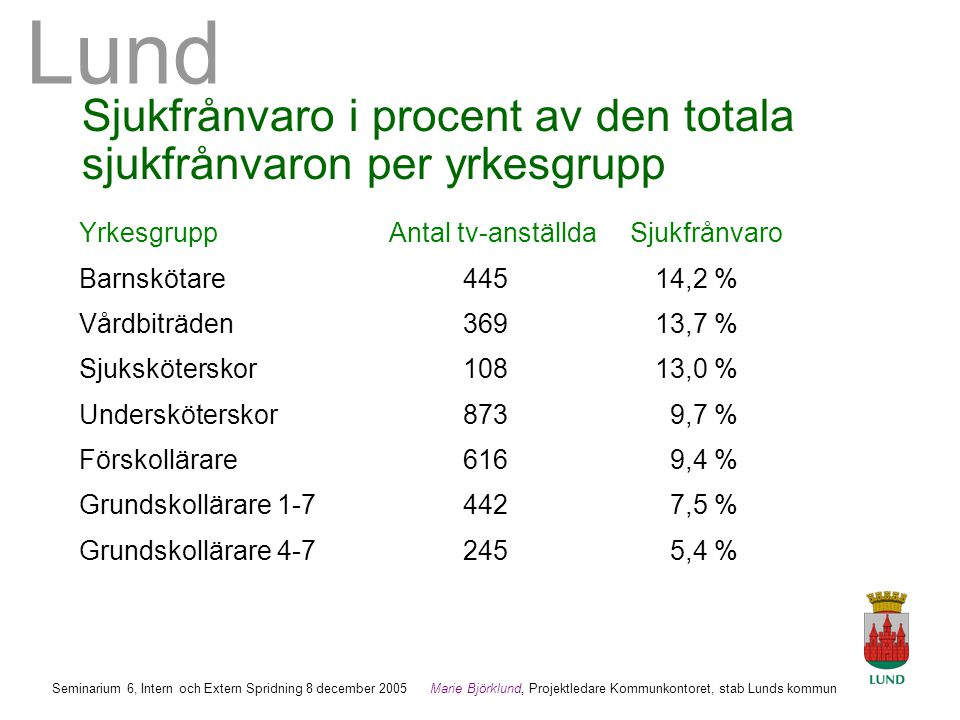 Sjukfrånvaro i procent av den totala sjukfrånvaron per yrkesgrupp