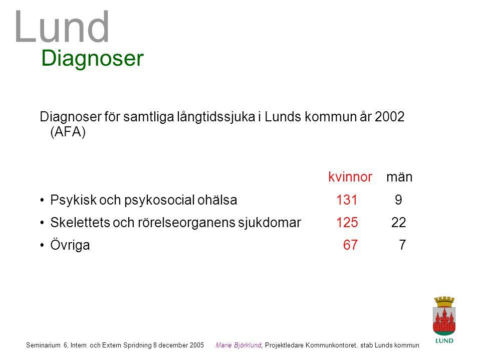 Diagnoser Diagnoser för samtliga långtidssjuka i Lunds kommun år 2002 (AFA) kvinnor män. Psykisk och psykosocial ohälsa 131 9.