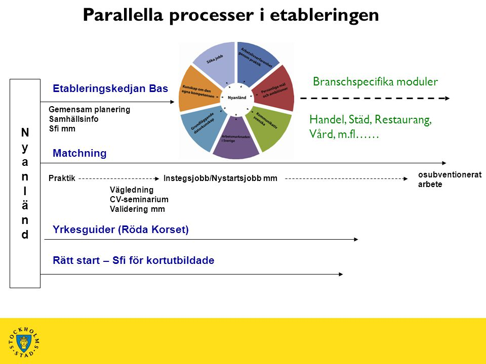 Parallella processer i etableringen