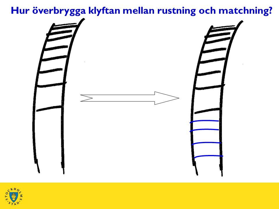Hur överbrygga klyftan mellan rustning och matchning