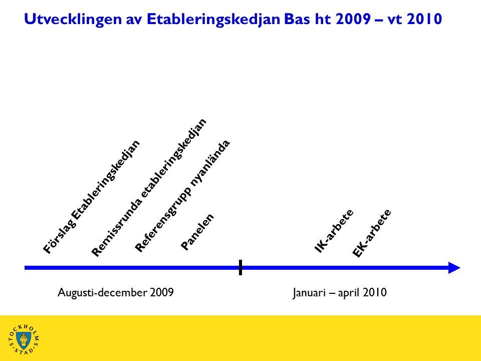 Utvecklingen av Etableringskedjan Bas ht 2009 – vt 2010