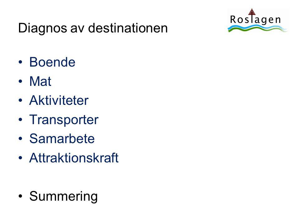Diagnos av destinationen