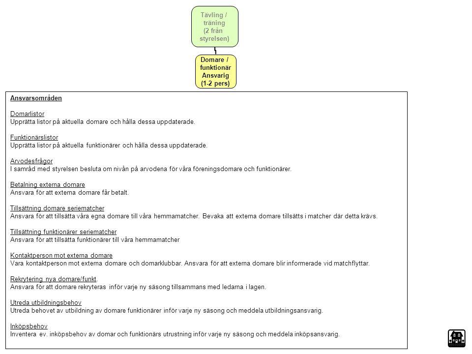 Domare / funktionär Ansvarig