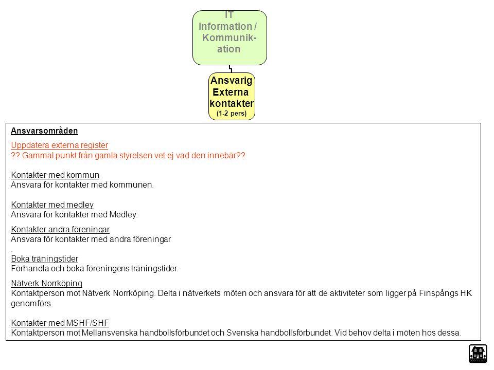 Ansvarig Externa kontakter (1-2 pers)