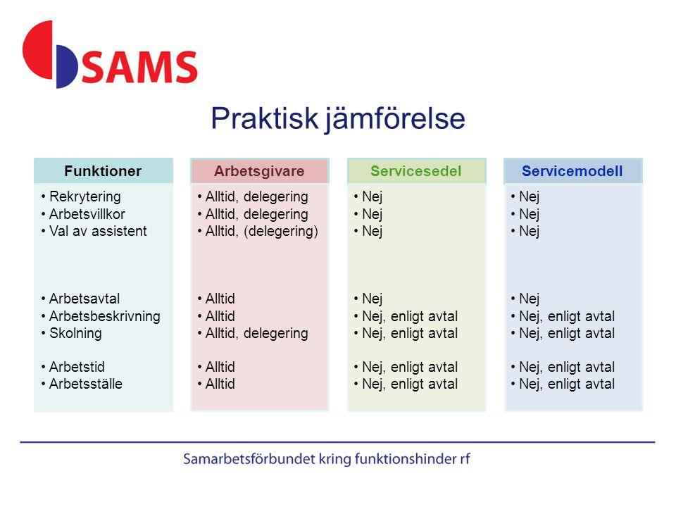Praktisk jämförelse Funktioner Arbetsgivare Servicesedel Servicemodell
