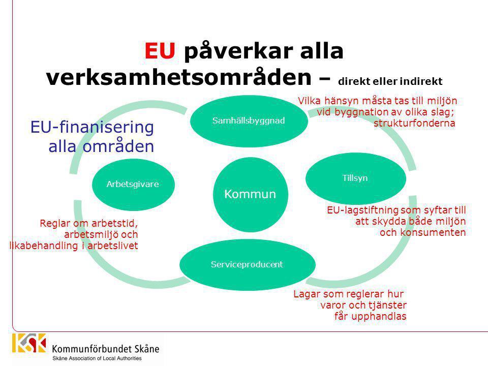 EU påverkar alla verksamhetsområden – direkt eller indirekt