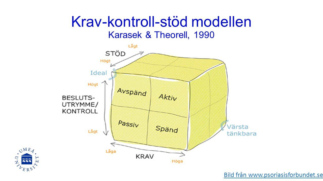 Krav-kontroll-stöd modellen Karasek & Theorell, 1990