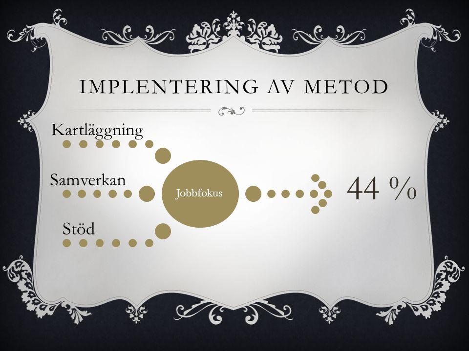 Implentering av metod Jobbfokus Kartläggning Samverkan Stöd 44 %