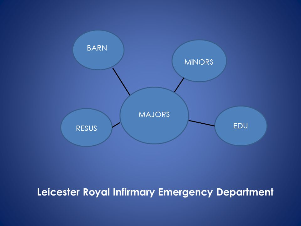Leicester Royal Infirmary Emergency Department
