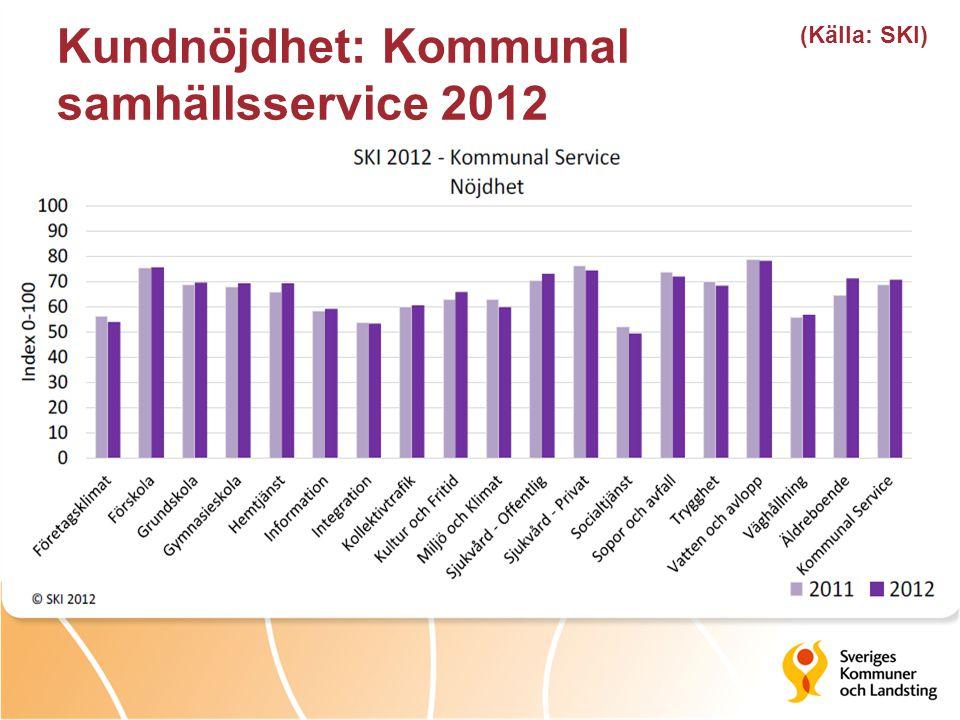 Kundnöjdhet: Kommunal samhällsservice 2012