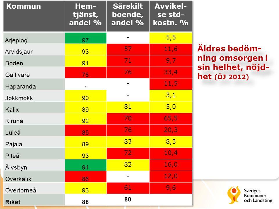 Äldres bedöm-ning omsorgen i sin helhet, nöjd-het (ÖJ 2012)
