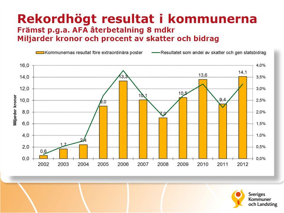 Rekordhögt resultat i kommunerna Främst p. g. a