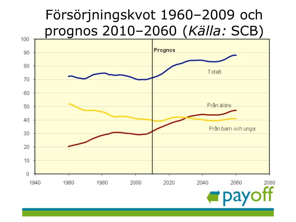 Försörjningskvot 1960–2009 och prognos 2010–2060 (Källa: SCB)